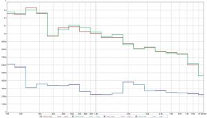 Reverberation measurements before and after install of Calando Panels